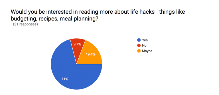 finding ithaka blog survey results (11 of 15)