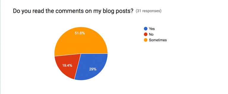 finding ithaka blog survey results (14 of 15)