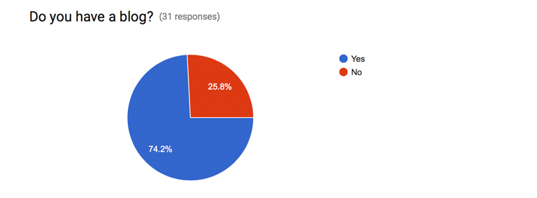 finding ithaka blog survey results (2 of 15)