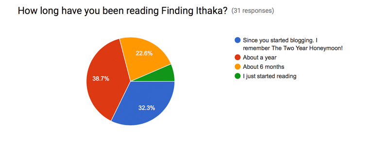 finding ithaka blog survey results (5 of 15)