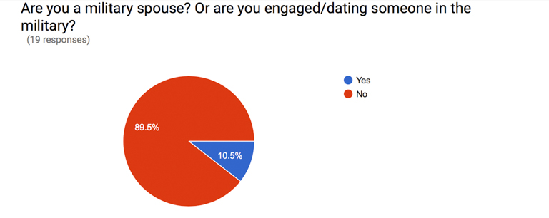 survey results (1 of 1)